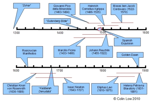 Christian Kabbalah Timeline