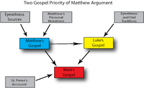 an overview of the theories and conspiracies of the five gospels There are five possible theories: christianity, hallucination, myth, conspiracy and  swoon  here dr kreeft's review in his youtube audio  lied when they wrote  the gospels, and we are into the conspiracy theory, which we will refute shortly.