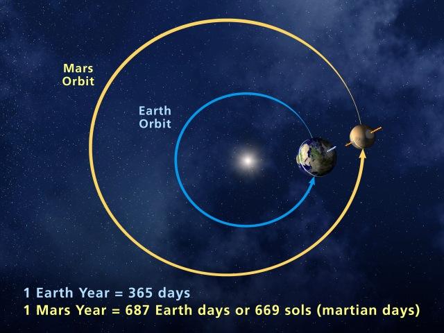 Earth-Mars-Year-Orbit-Comparison.jpg